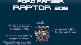 Ranger Raptor 2019 giá tốt nhất hiện nay hỗ trợ NH 80% lãi xuất ưu đãi nhất