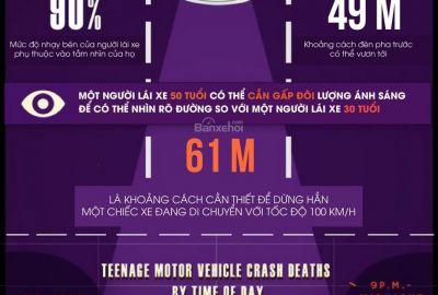 Một số điều cần chú ý khi sử dụng đèn pha ô tô vào ban đêm