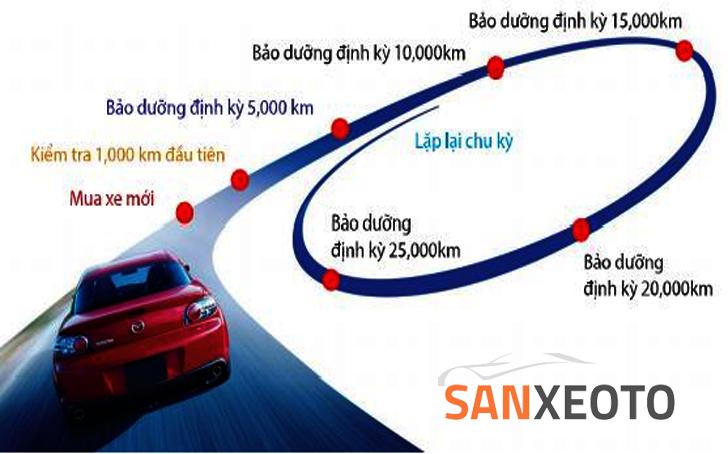 bảo dưỡng xe ô tô như thế nào cho 1000 - 3000 km