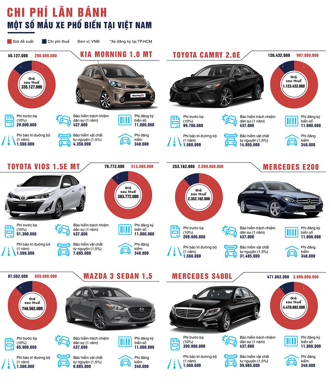 Ước tính giá xe ô tô sanxeoto