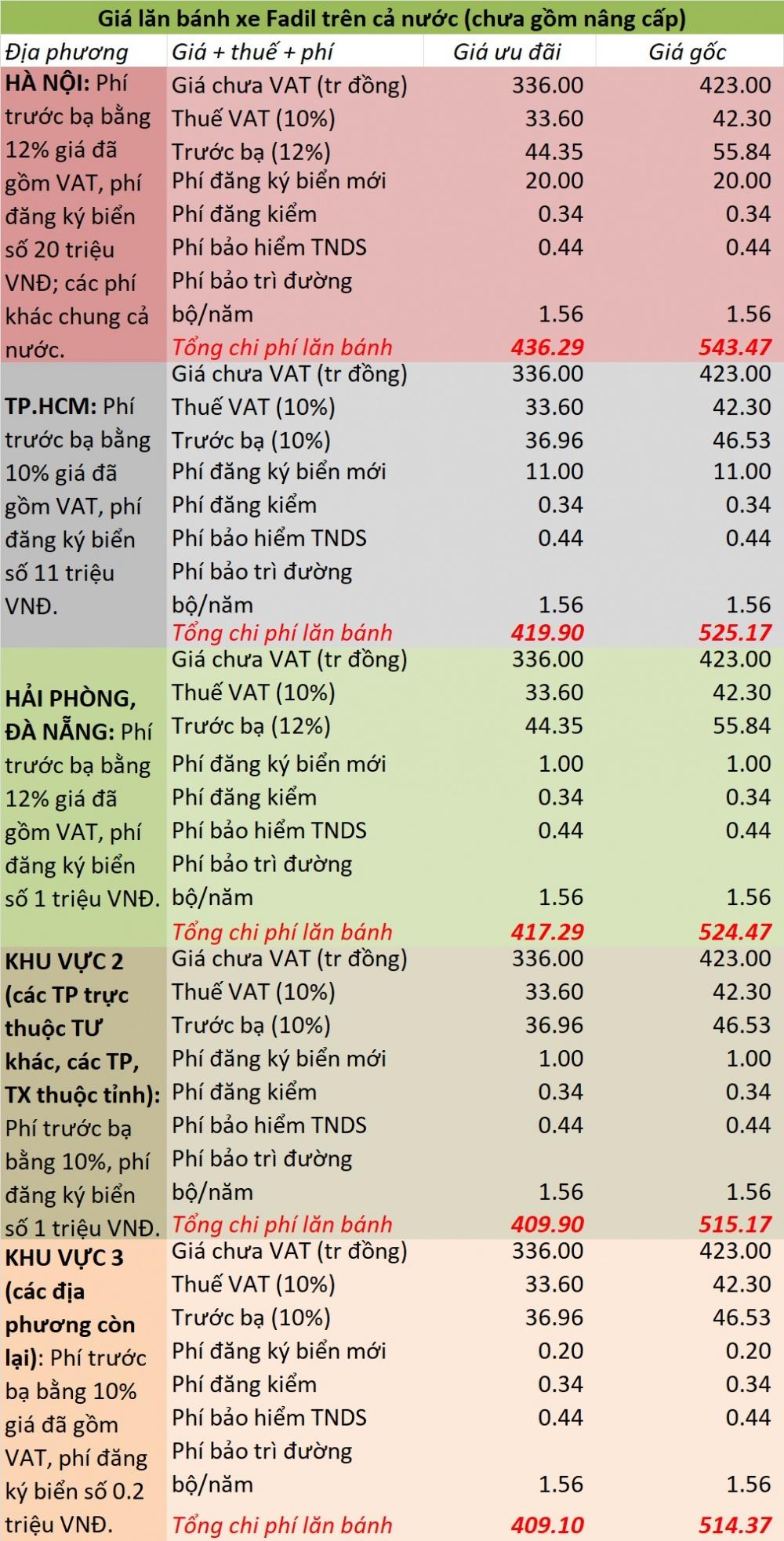 Bảng giá xe lăn bánh chính thức fadil