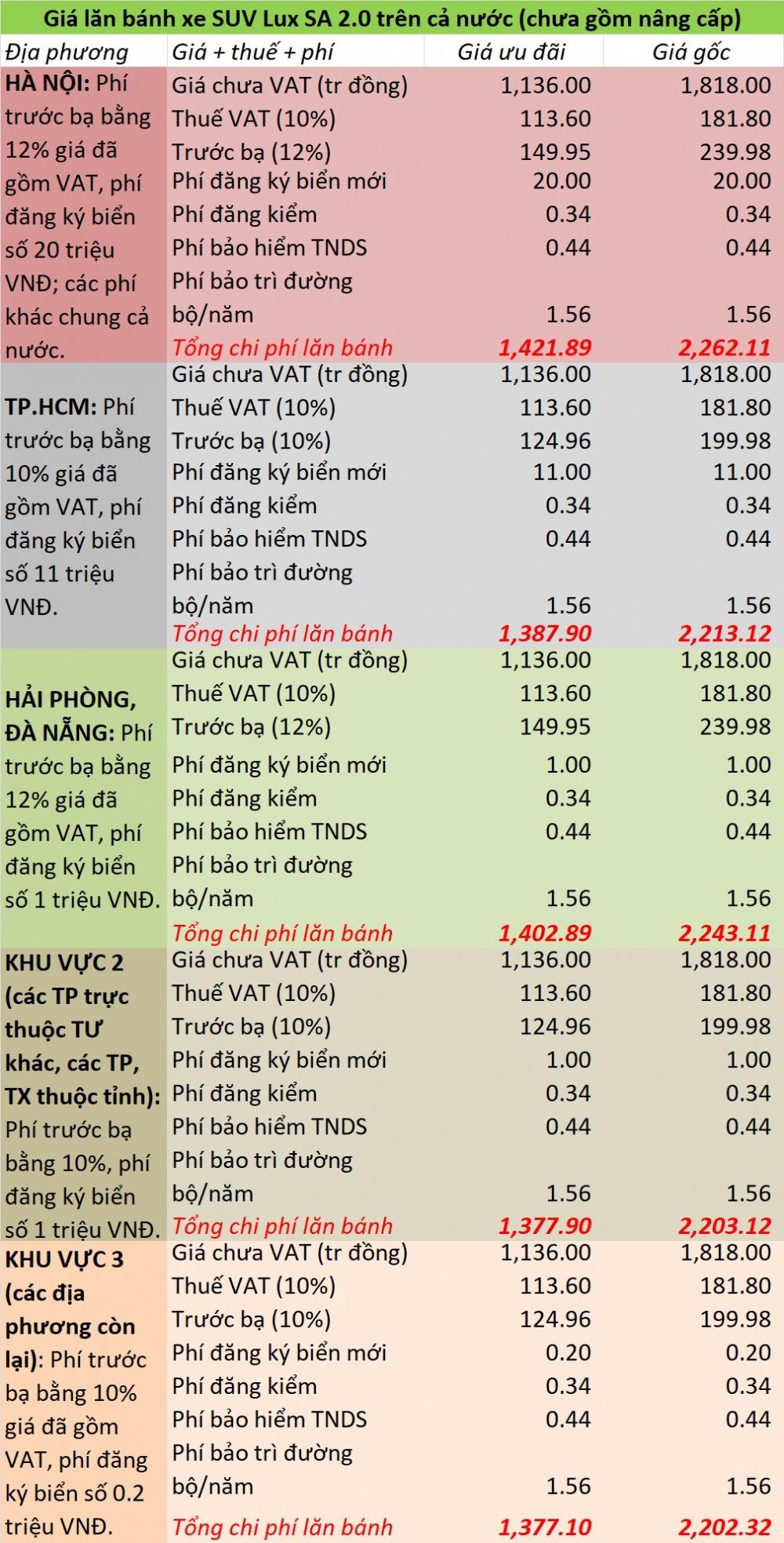 Bảng giá xe lăn bánh chính thức lux sa2.0